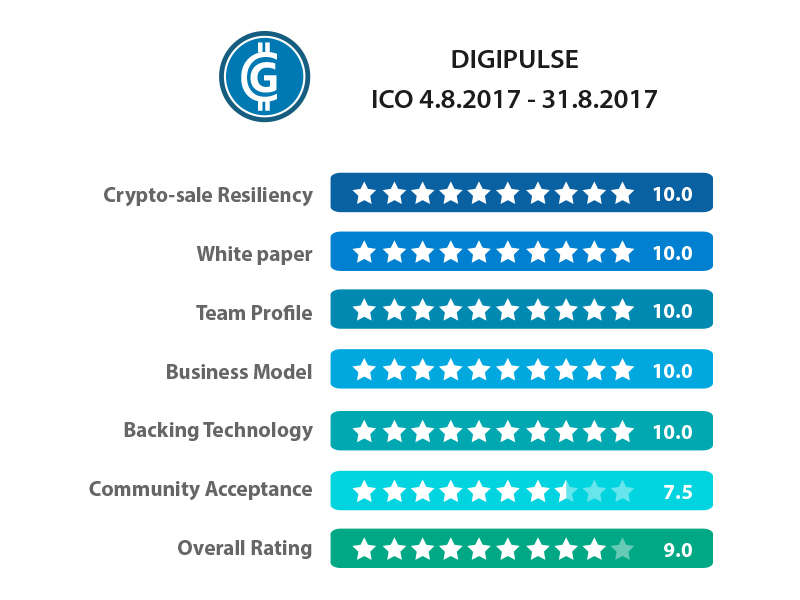 Digipulse ICO Review