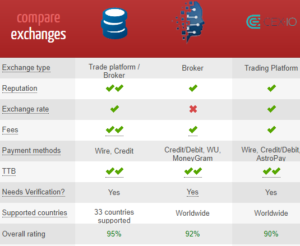compare exchanges