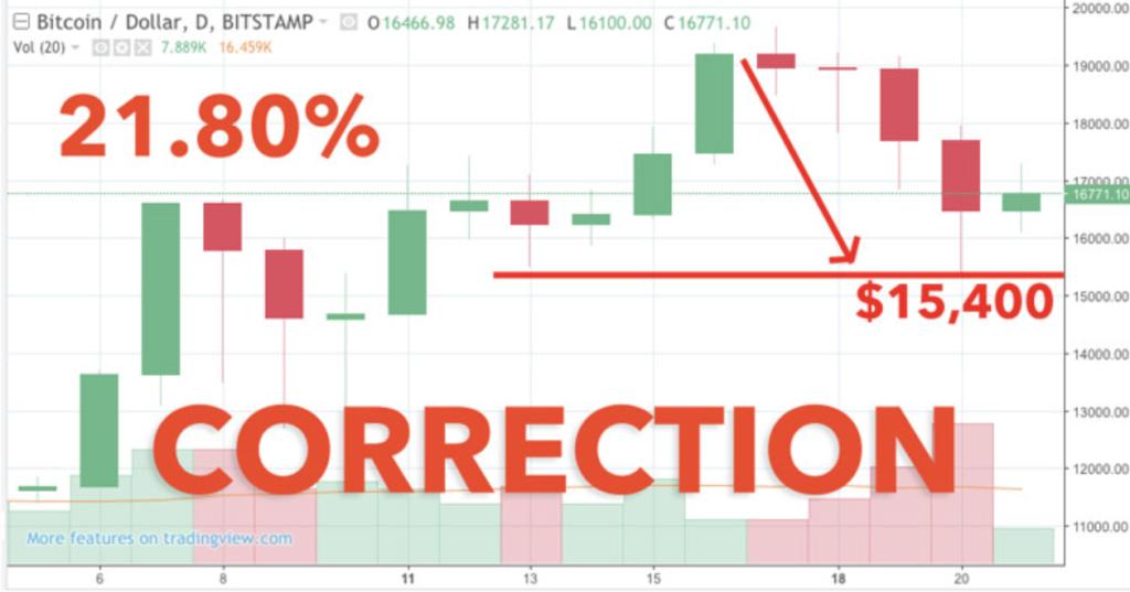 bitcoin price breakdown