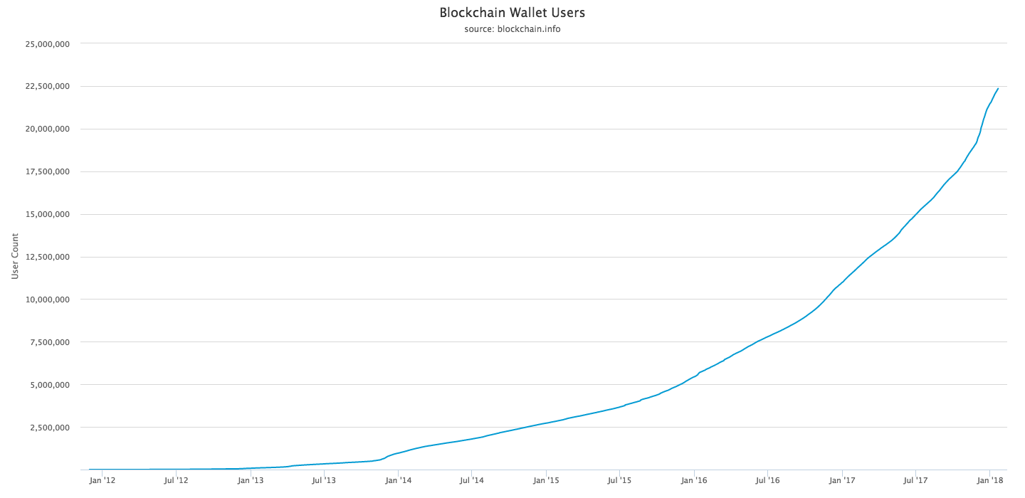 Bitcoin wallets have grown exponentially in past two years