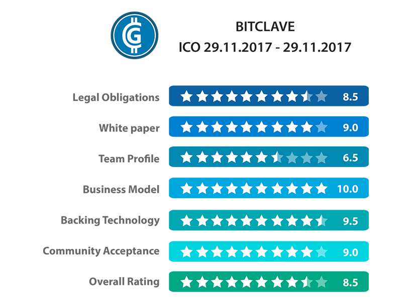Bitclave ICO Review