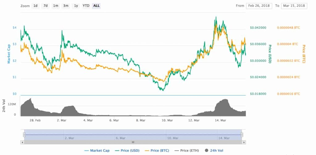 ncash price chart