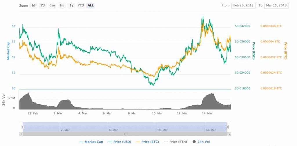 ncash price chart
