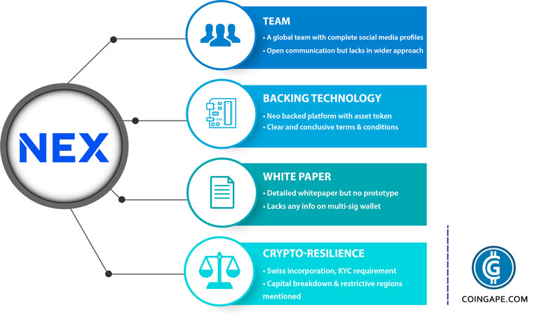 NEX ICO Review: Parameters