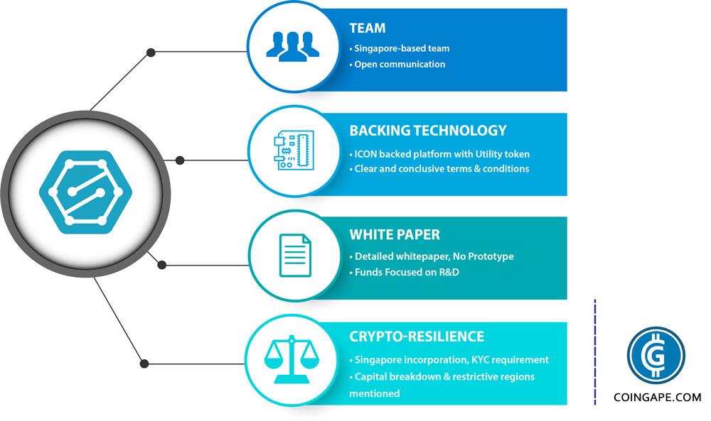 Sentinel Protocol ICO - Details