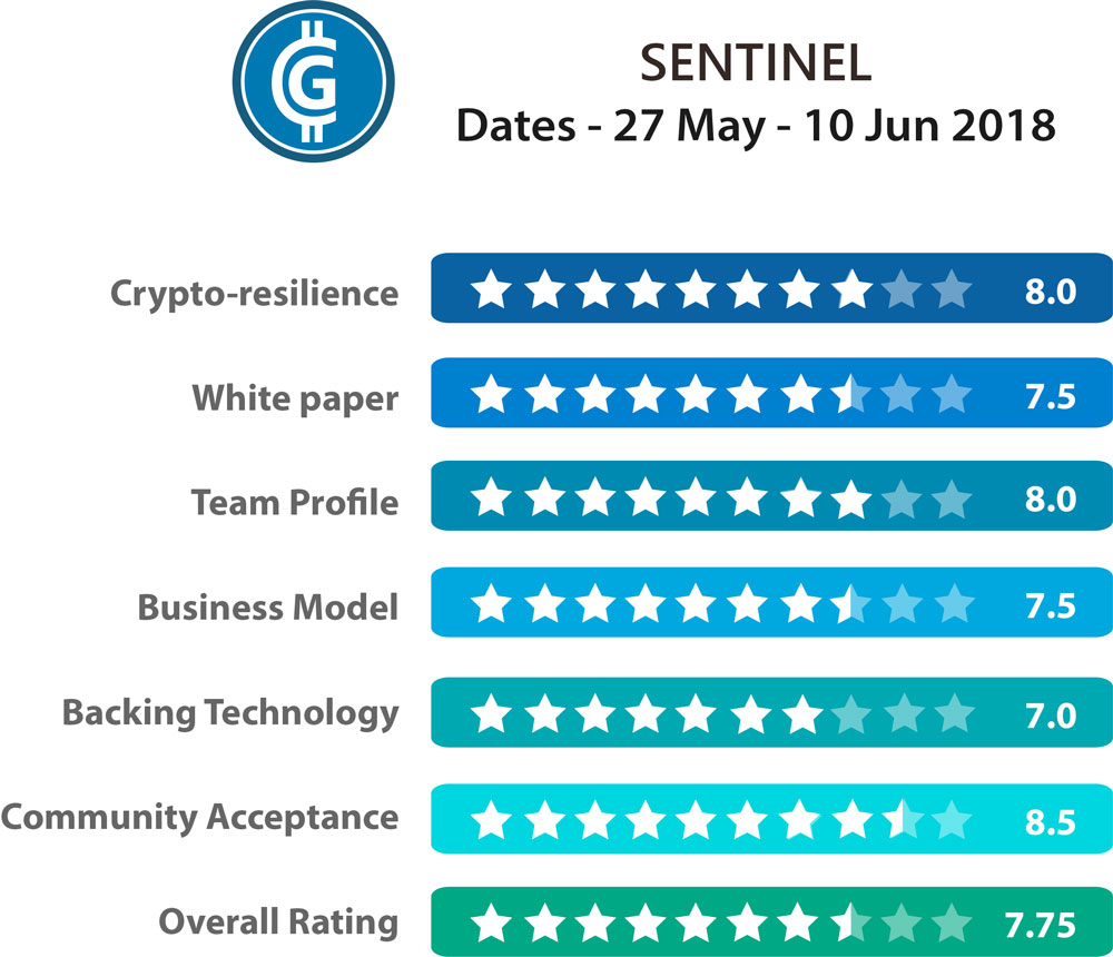 Sentinel Protocol ICO - Ratings