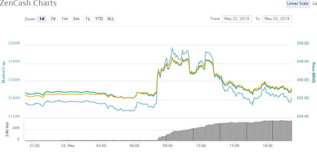 skycoin price
