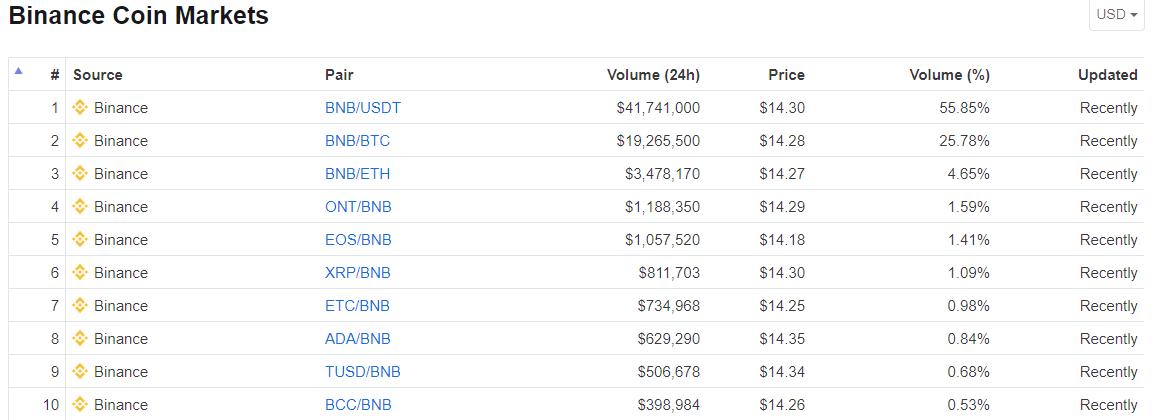 BNB-trading-pairs
