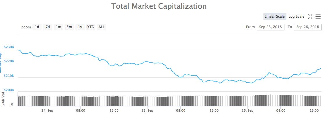 total market cap altcoins