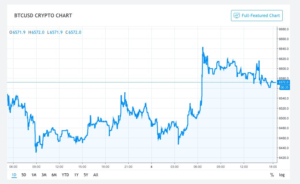 BTCUSD price analysis