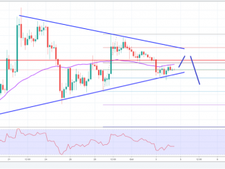 ETH/BTC Price Analysis