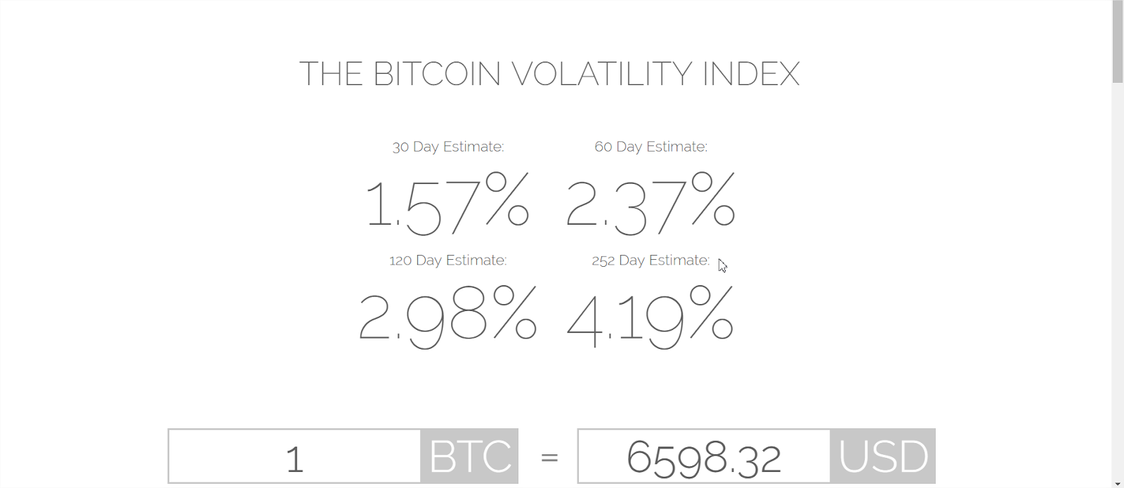 Bitcoin Stability of Past 5 Weeks Surprises Street, Making