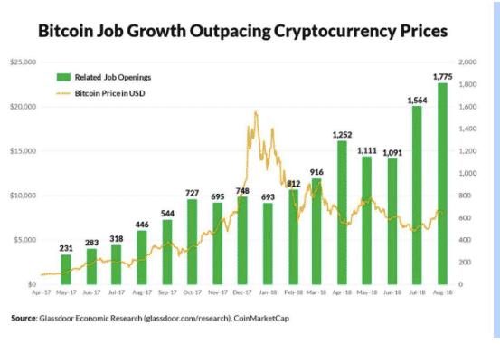 Bitcoin Job