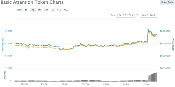 Bitcoin Cash Surges over 15% ahead of Hard Fork