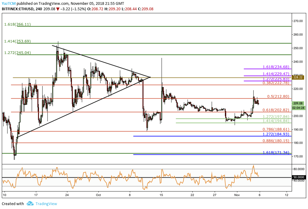 Ethereum Price Analysis: ETH/USD Breaks Above $200 Once Again Upon Market Rally