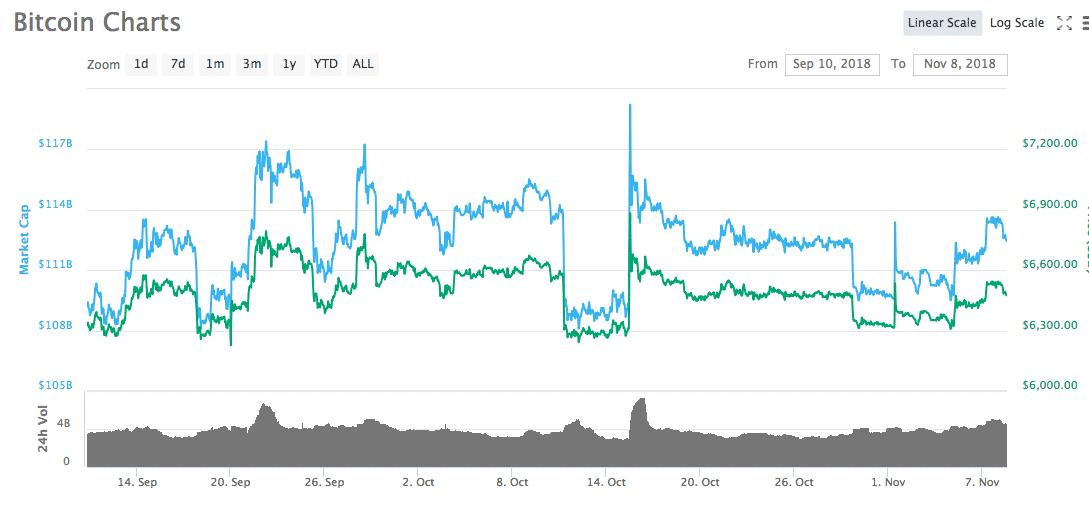 Bitcoin y Crypto