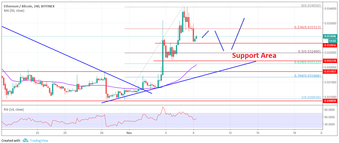 ETH/BTC Analysis: Ethereum Price Remains Buy On Dips Vs Bitcoin