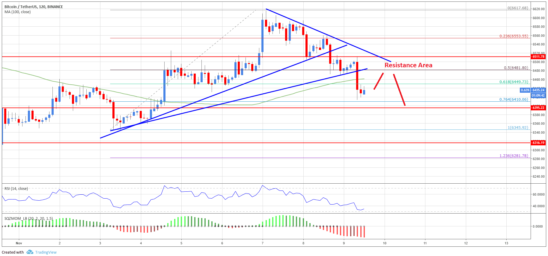 Bitcoin Price Analysis: BTC/USD Turned Short Term Bearish