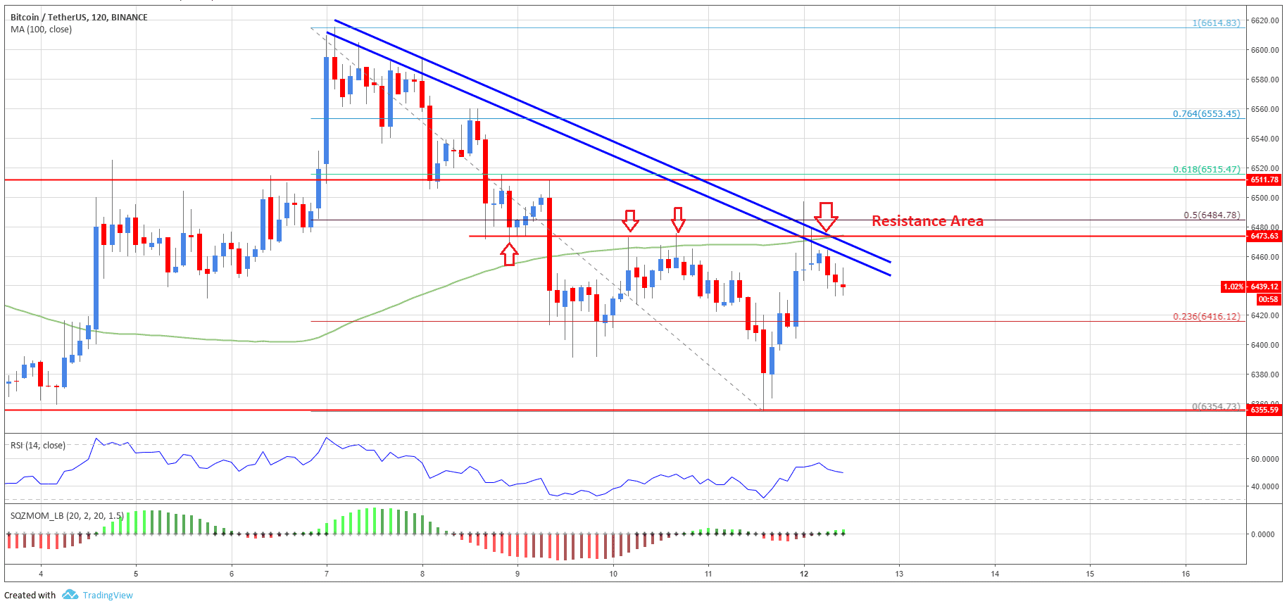 Bitcoin Price Analysis: BTC/USD Recovery Faces Significant Hurdle