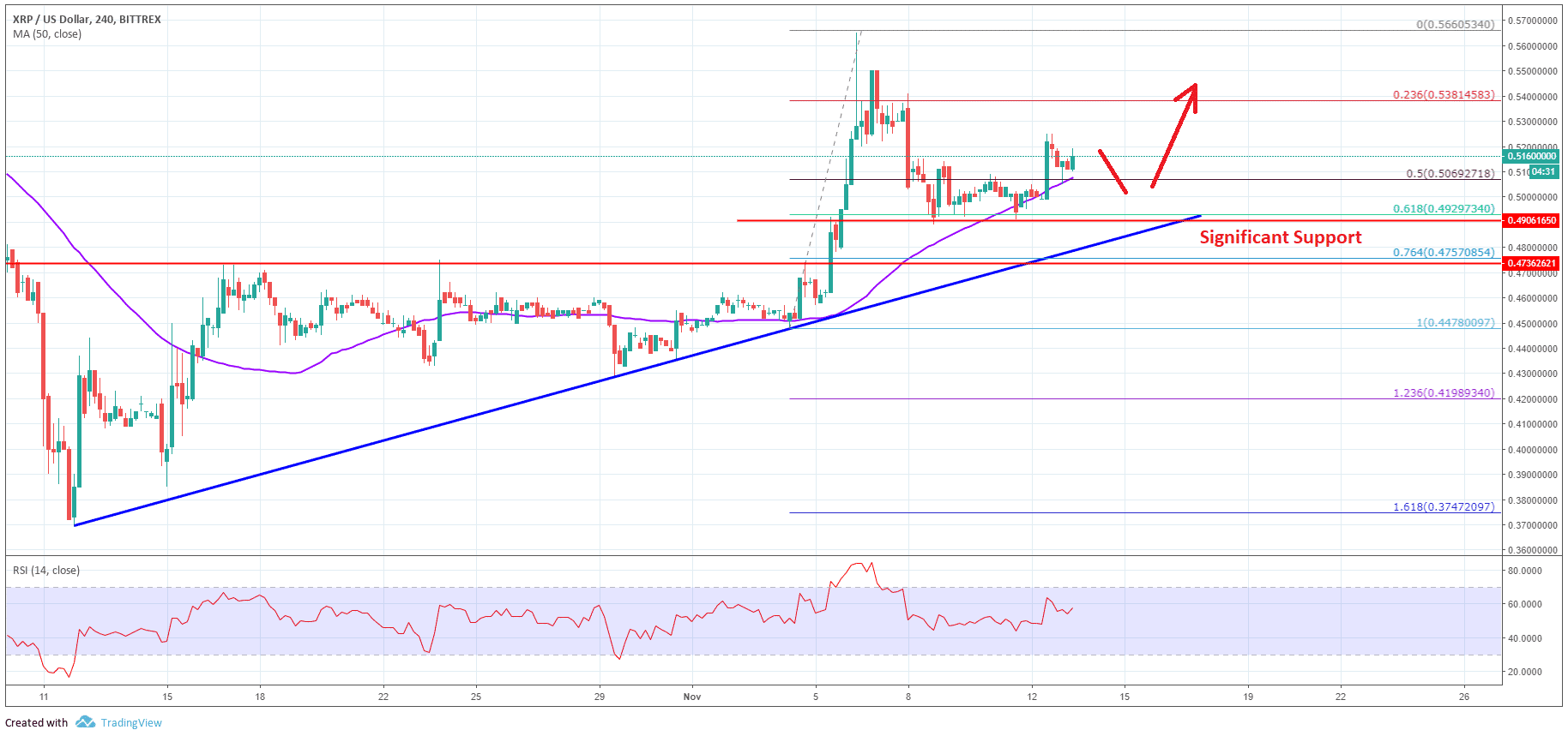 Ripple Price Analysis: XRP/USD In Solid Uptrend Above $0.4750