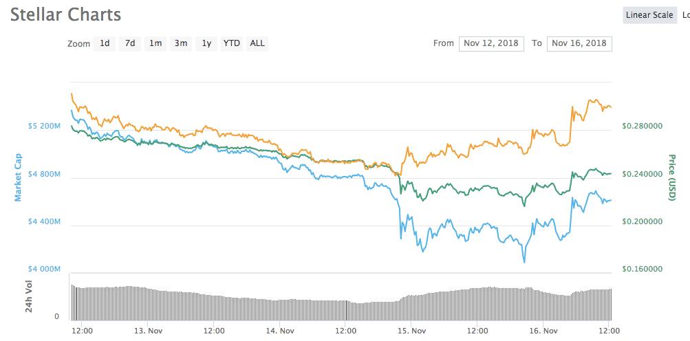 Stellar Price