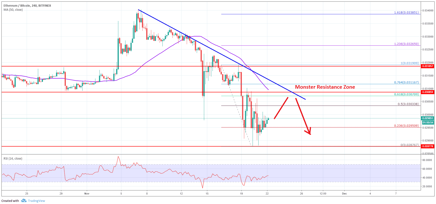 ETH/BTC Analysis: Ethereum Price Remains Sell On Rallies Vs Bitcoin