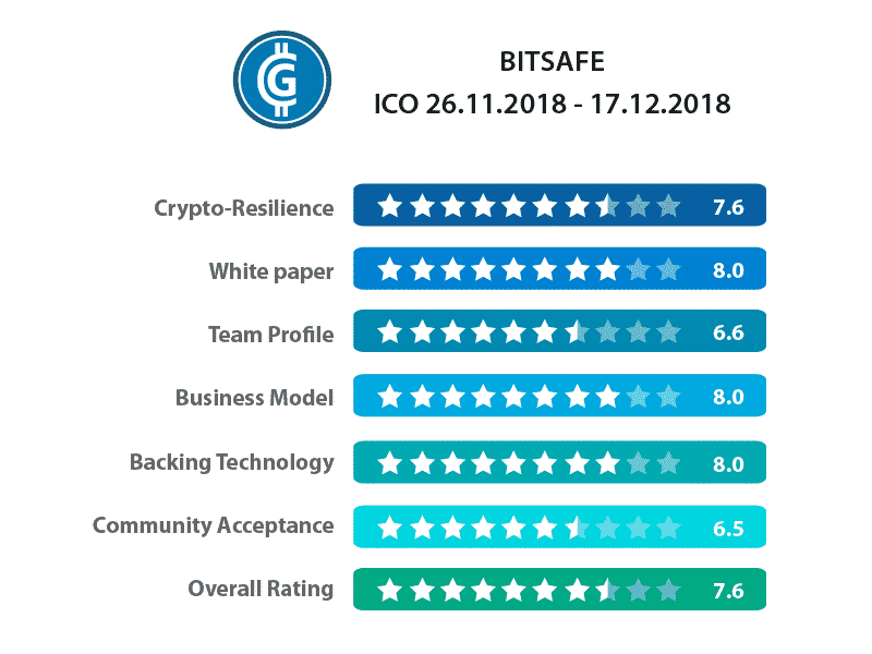 Bitsafe ICO Rating