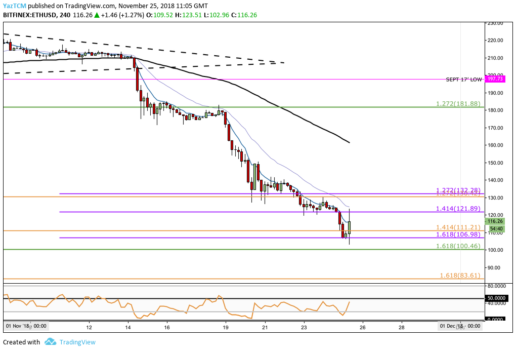 Price analysis of Ethereum: Ethereum approaching the critical support level of $ 100 with the 18-month lows