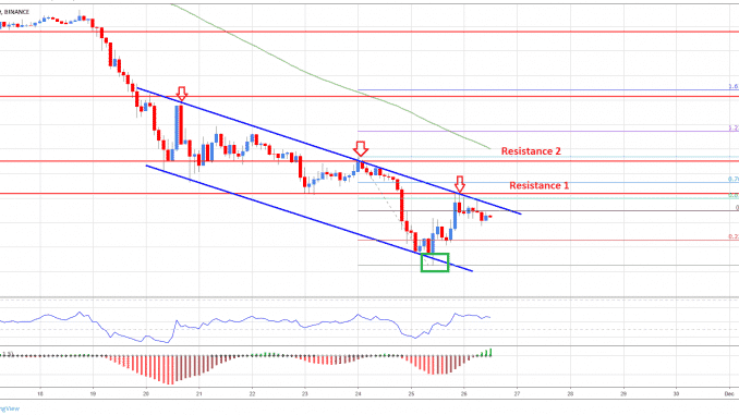 Usd To Bitcoin >> Bitcoin Technical Analysis Btc Usd Still In Downtrend Until It