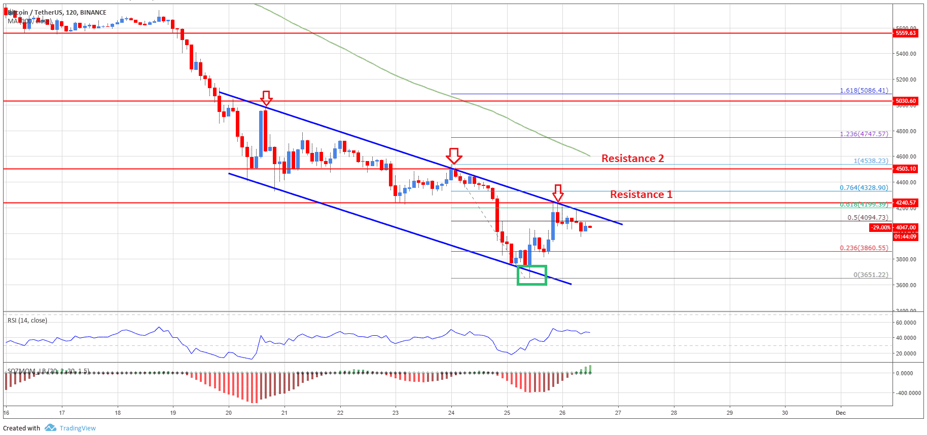 Bitcoin Technical Analysis: BTC/USD Still In Downtrend Until It Breaks This