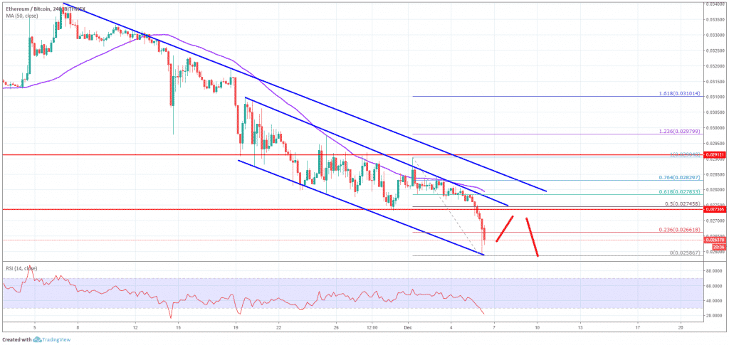 ETH/BTC Analysis Coingape