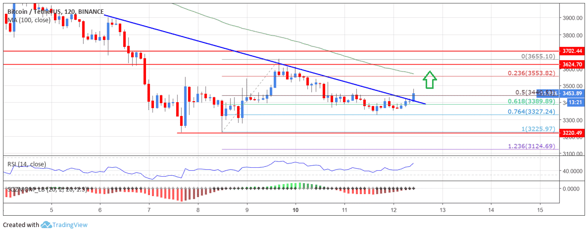 Bitcoin Price Analysis: BTC Sighting Upside Break Towards $3,700
