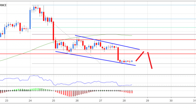 Bitcoin Price Analysis Dec 28: BTC Signaling Bearish Continuation