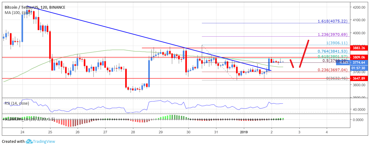 Bitcoin Price Analysis Jan 2: BTC Signaling Bullish Continuation Above $3,900