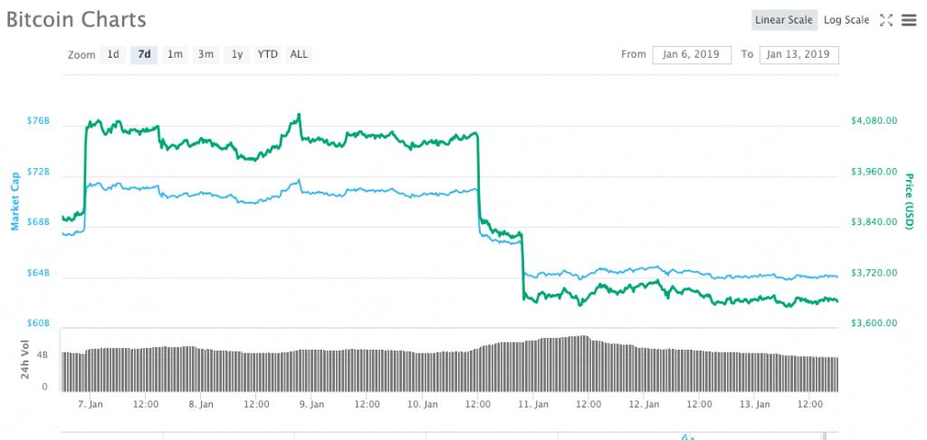 Bitcoin Price Movement | Coingape