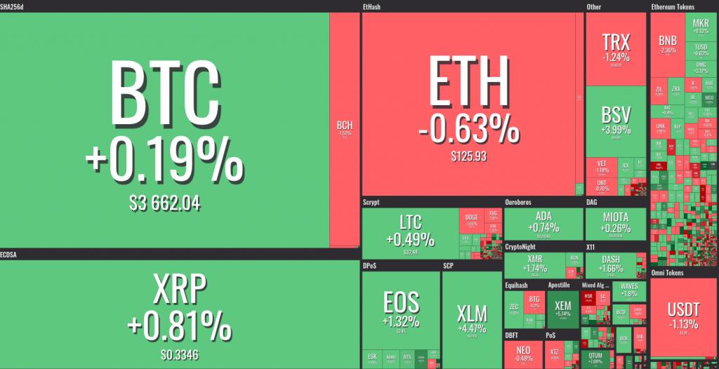Bitcoin Dominance | Coingape