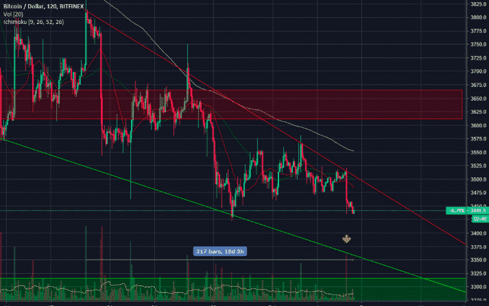 Bitcoin [BTC] Price Analysis: Is A Breakout From The Descending Wedge Imminent?