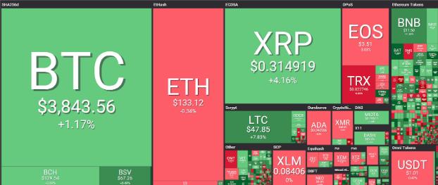 Bitcoin price char