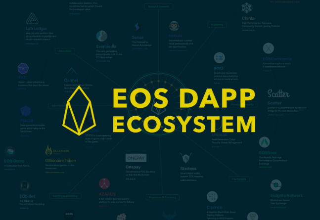 Top 10 EOS Dapps that are Keeping EOS in the Dapp Ecosystem Race