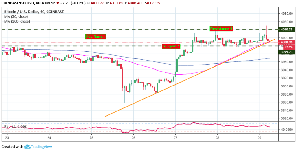 Bitcoin (BTC) Technical Analysis: Hovers Above $5,250 - Battles Rising Wedge Breakdown