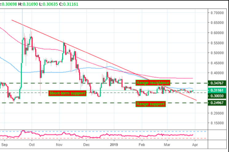 Ripple [XRP] Price Analysis: XRP/USD Bearish Outlook Unchanged