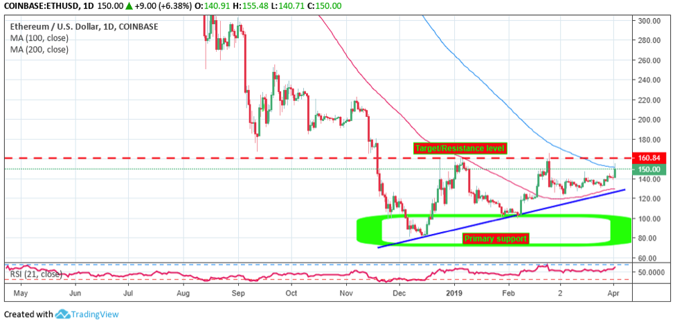 Ethereum [ETH] Technical Analysis: Bullish Comeback Smashes $150 Hurdle