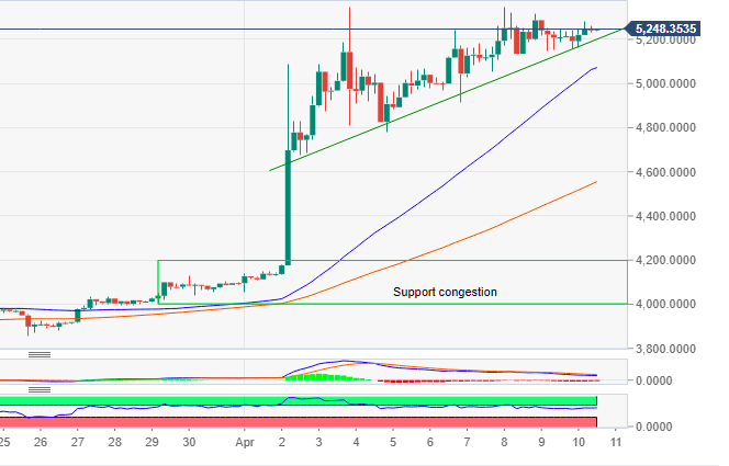 Bitcoin Technical Analysis: BTC/USD Indicators Suggest $5,800 is The Next Target