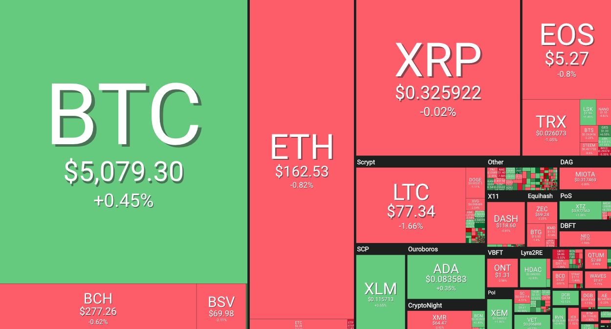 Week in Review: Cryptocurrency Price Analysis for the Week April 8 to April 13