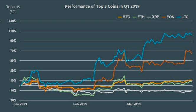 BTC ETH And XRP Dominance Falls By 5% In Q1 FY19: CoinGecko