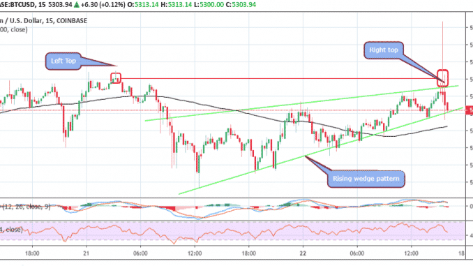 Bitcoin [BTC] Price Prediction Today: Rising Wedge Pattern And Doubl