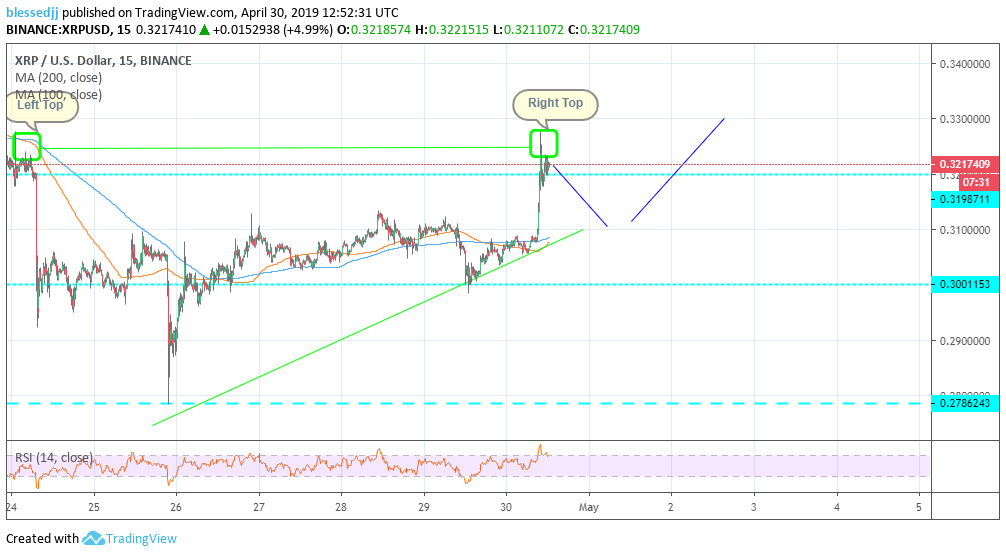 Ripple [XRP] Price Analysis: Leads Crypto Recovery Ushering in A Bullish May 1