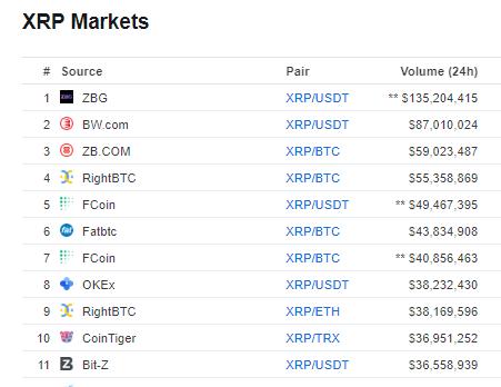 XRP-Market
