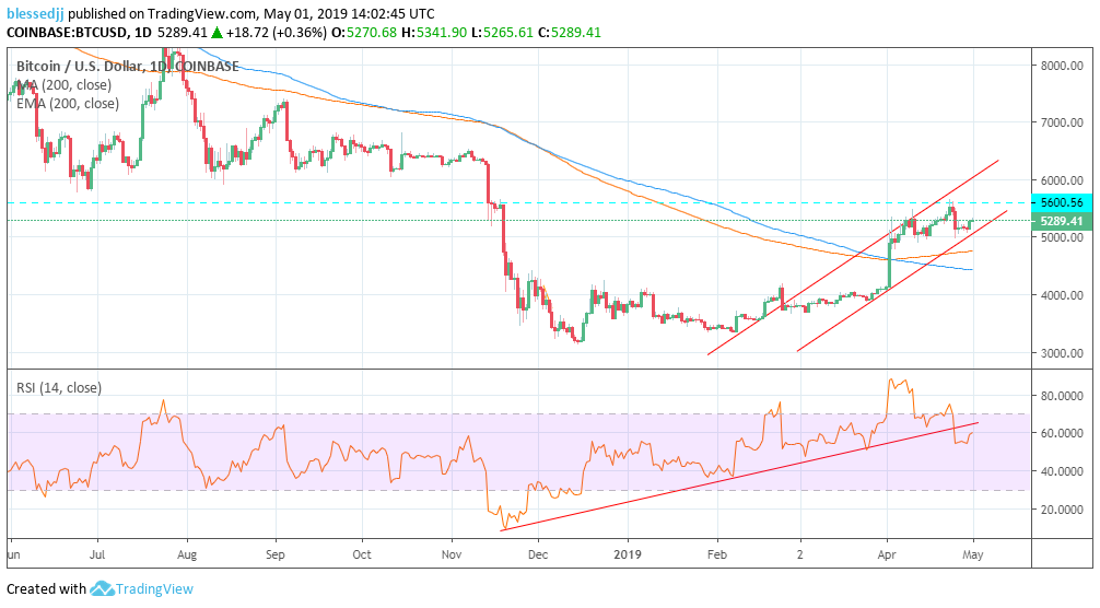 BTC price prediction