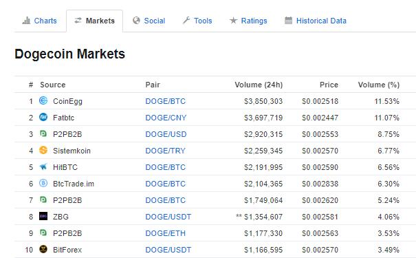 Dogecoin-market